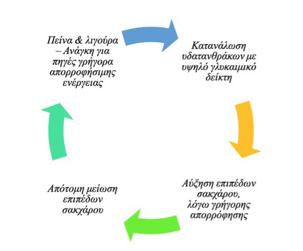 Κύκλος Υδατανθράκων Εθισμός