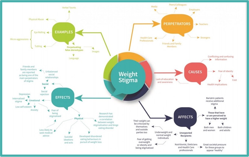 weight stigma obesity day
