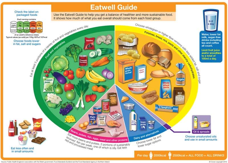 FINAL Eatwell guide 15 MARCH 2016