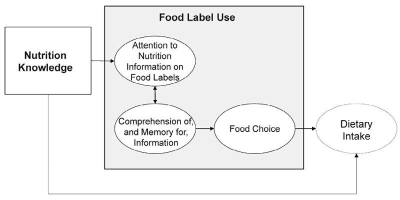 food label use