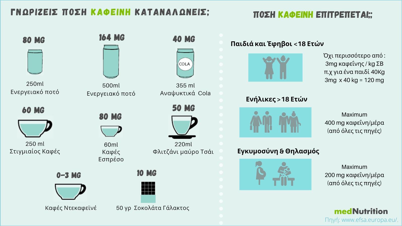 energeiaka pota kafeini