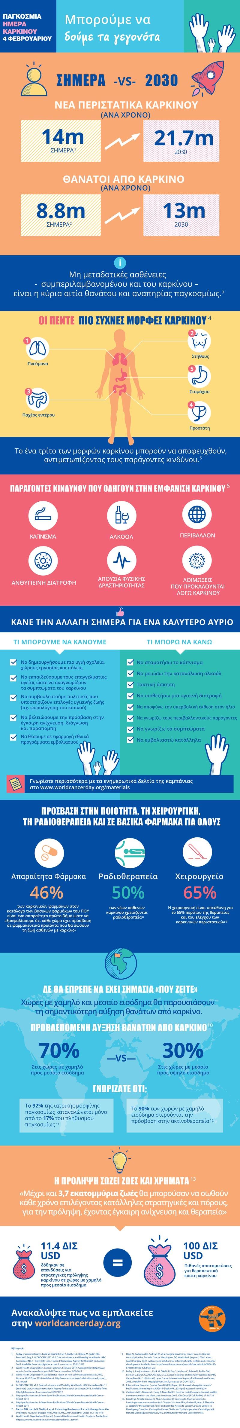 sxesh karkinou kai diatrofhs infographic