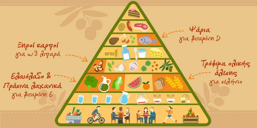 Ψωρίαση: Κάνε τη Διατροφή σου Σύμμαχο